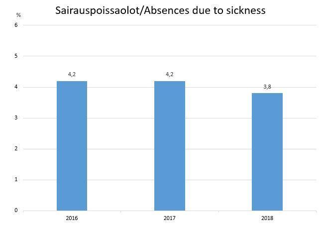 Sairauspoissaolot_Absences due to sickness_KII.JPG