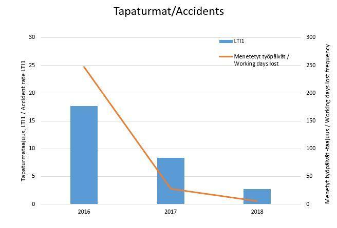 Tapaturmat_accidents_KII.JPG