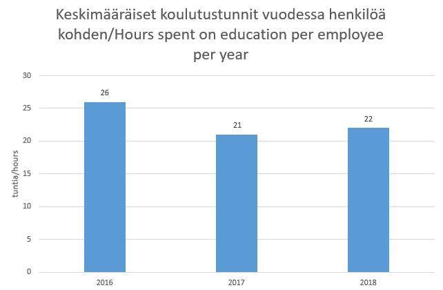 keskimääräiset koulutustunnit_hours spent on education_KII.JPG
