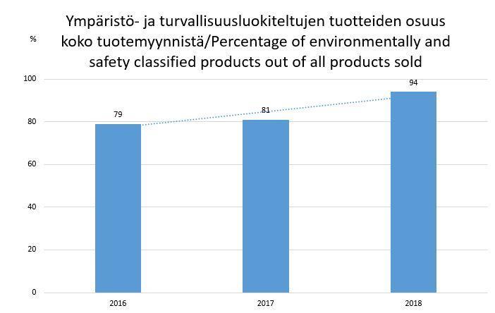 luokiteltujen tuotteiden osuus koko myynnistä_KII.JPG