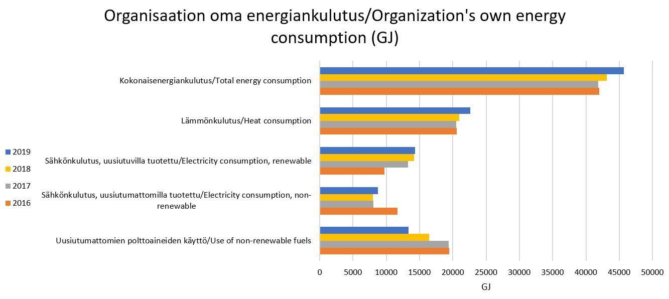 Organisaation oma energiankulutus KII 2019.JPG