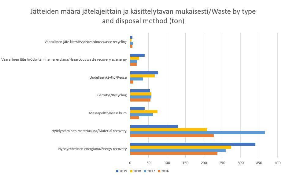 Jätteiden määrä KII 2019.JPG