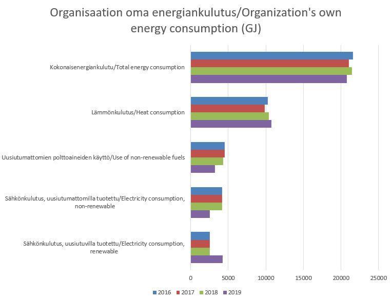 Organisaation oma energiankulutus KLC 2019.JPG
